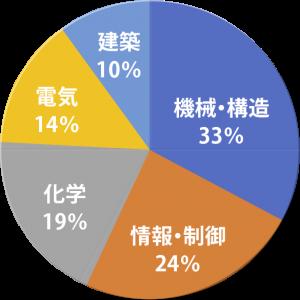 実績紹介_技術分野別