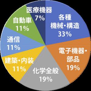 実績紹介_業界別