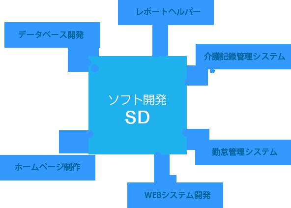 ソフト開発
