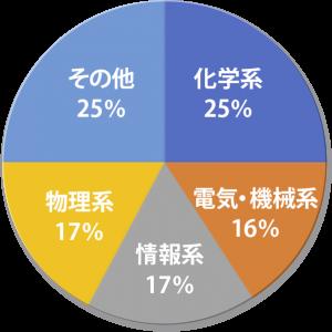 専攻(資格)グラフ